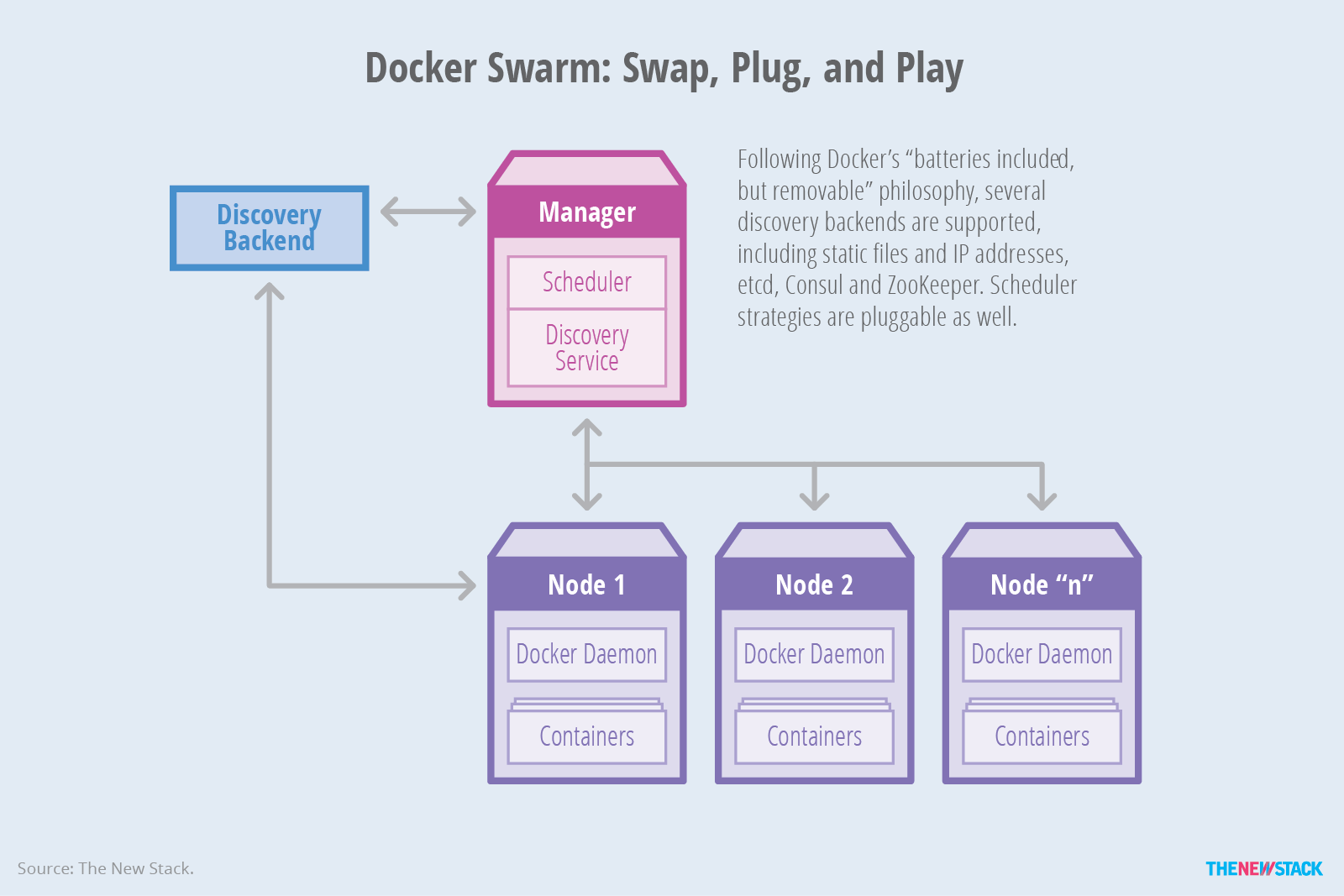 From Containers to Container Orchestration - The New Stack