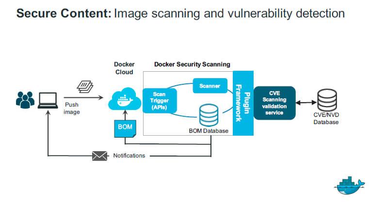 DockerScanning