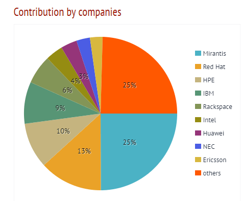 OpenStack contributions by companies, from Stackalytics