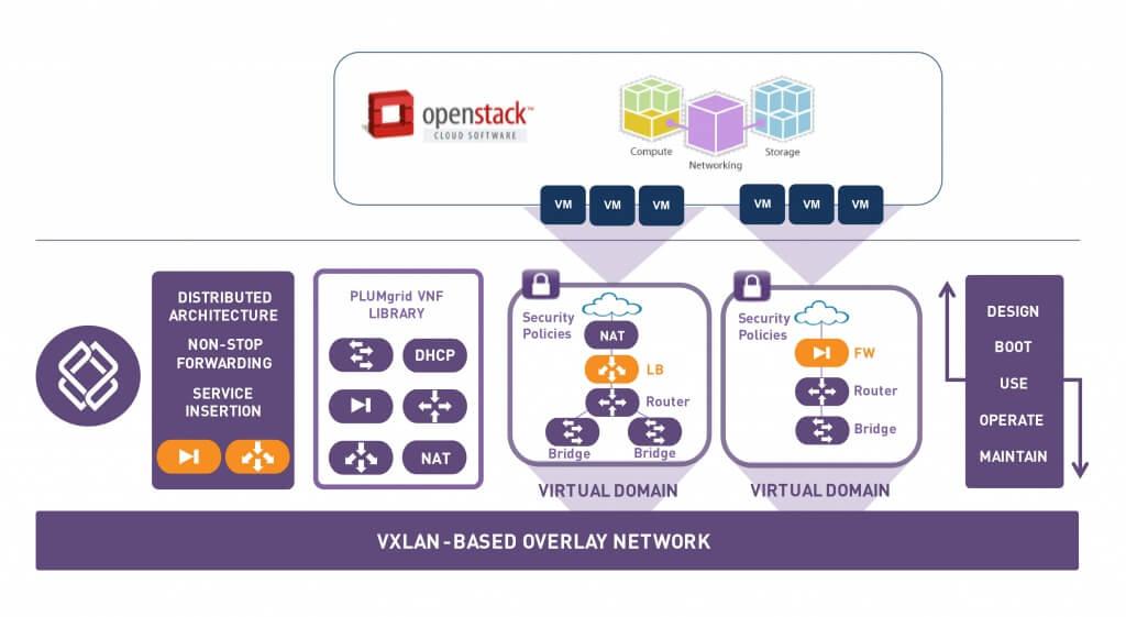 PLUMgrid VXLan Based Overlay Network Architecture