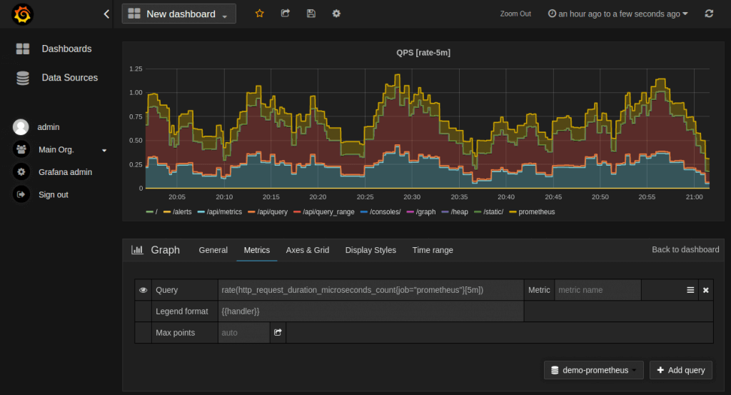Prometheus: Grafana QPS Dashboard