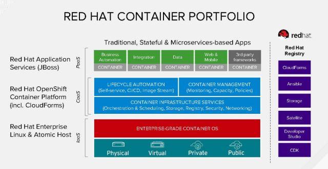 160628 OpenShift 01 Container portfolio chart