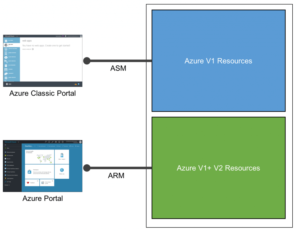 A Deeper Look into Microsoft's Azure Resource Manager - The