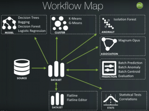 BIGML-WORKFLOW-MAP-MACHINE-LEARNING