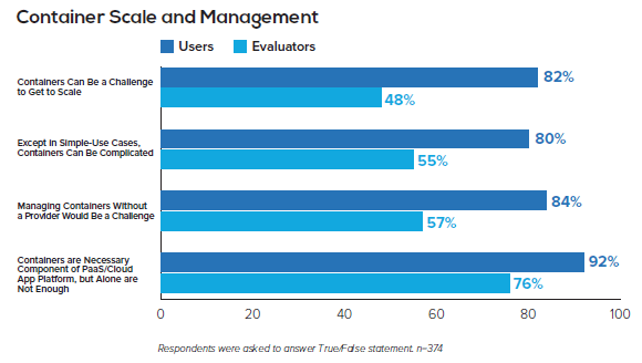 Container users express concern about their ability to manage and scale containers. (Source: Cloud Foundry)