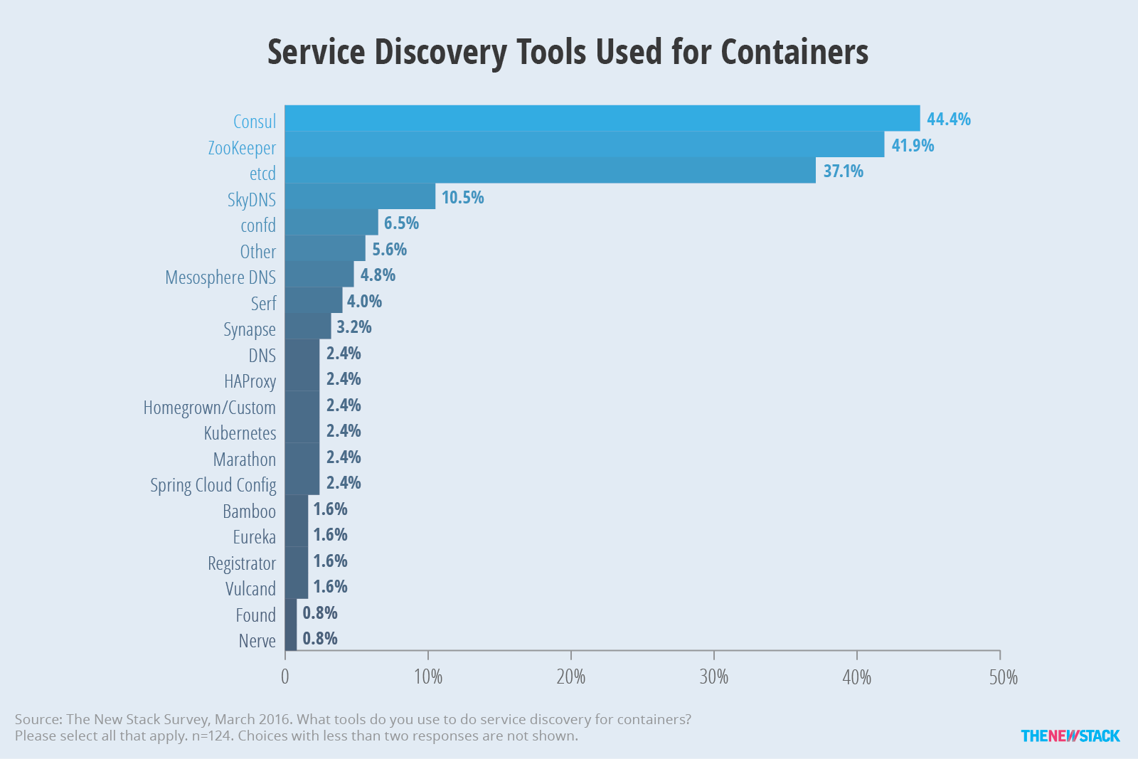 Tns research the present state of container orchestration for Consul definition