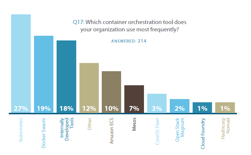 Internally developed tools are the second most used container orchestration tool, according to a ClusterHQ survey.