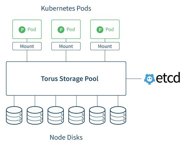 CoreOS-torus-overview