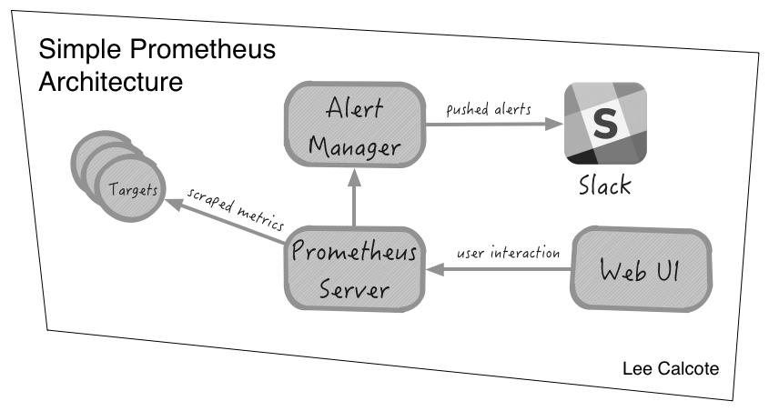Simple-Prometheus-Architecture