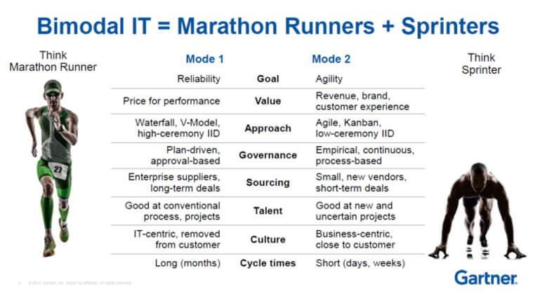 Bimodal IT Runners