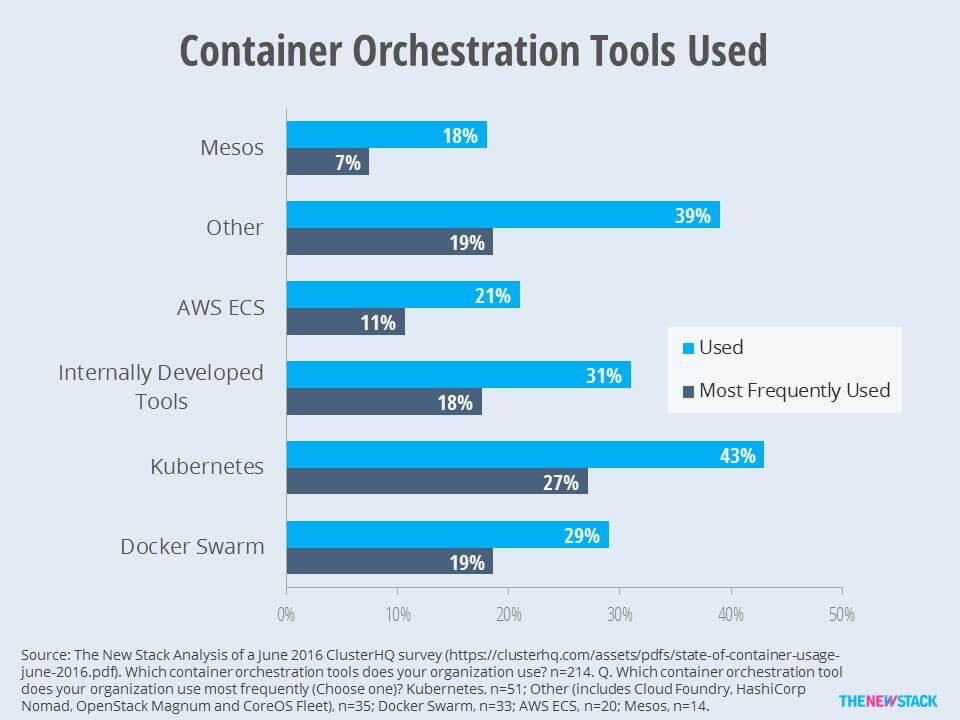 160717 TNS orchestrator tools survey