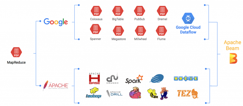All the Apache Streaming Projects: An Exploratory Guide - The New Stack