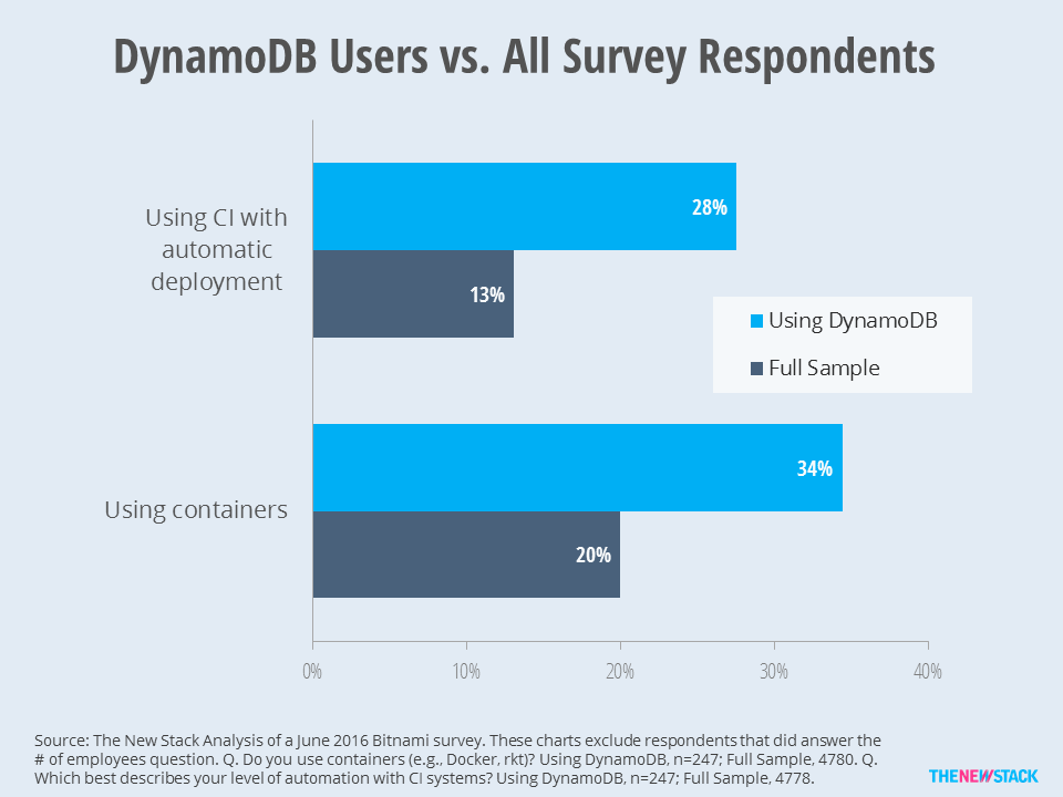 Dynamo DB users are farther along in deploying the foundations of microservices.