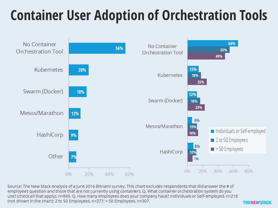 Larger companies are more likely to use Kubernetes, Docker and Mesos/Marathon for orchestration.