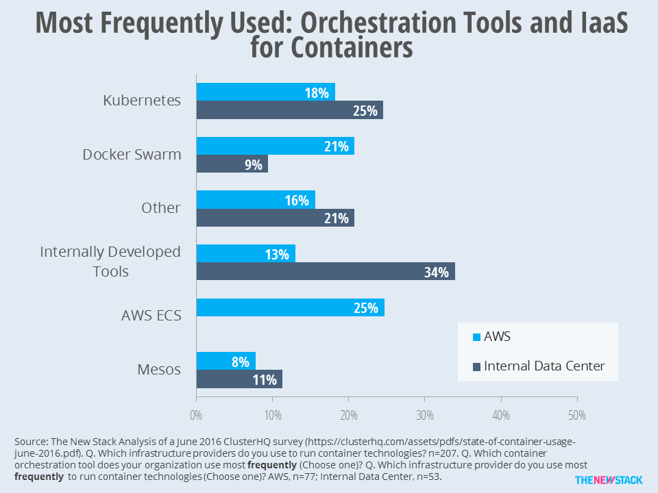 Internally tools are more likely than Kubernetes to be used within internal data centers.