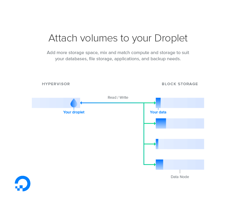 DigitalOcean Diagram
