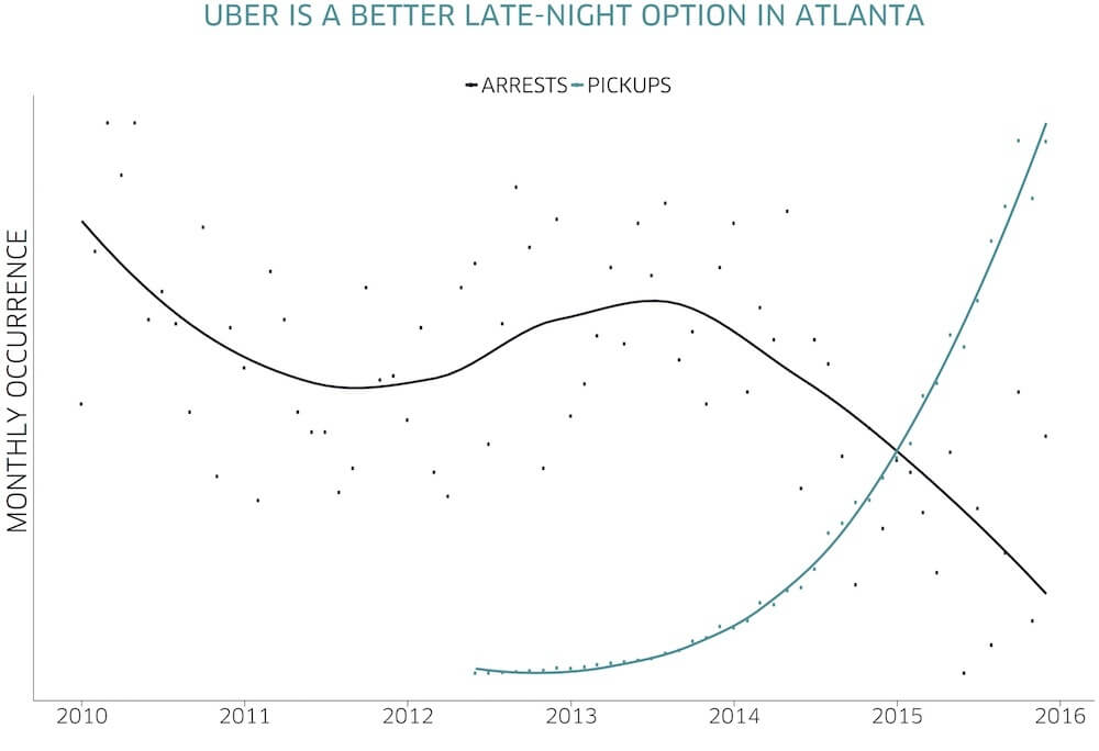 Uber shows atlanta_chart_arrests_floating
