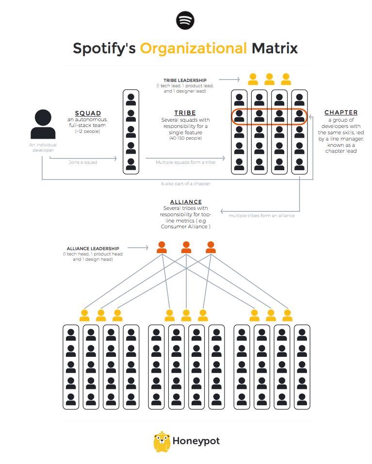 Spotify's Organization Matrix