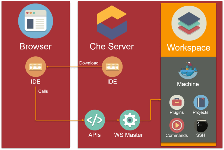 A Close Look at Eclipse Che - The New Stack