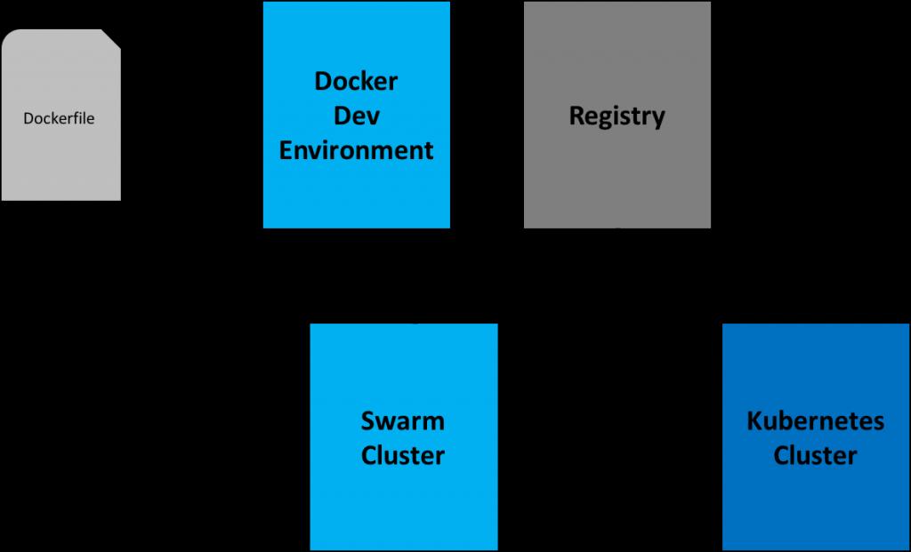 Docker-Kubernetes-Env