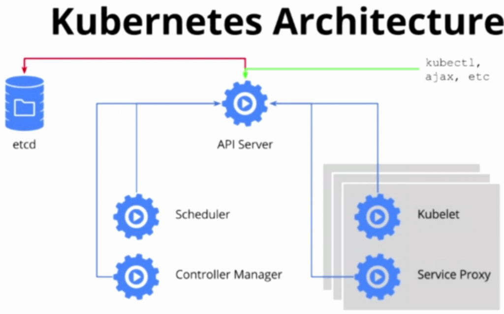 Take the Kubernetes API for a Spin - The New Stack