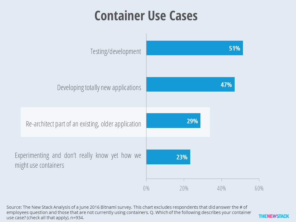 At 29 percent, many container deployment use cases will be about re-architecting existing applications.