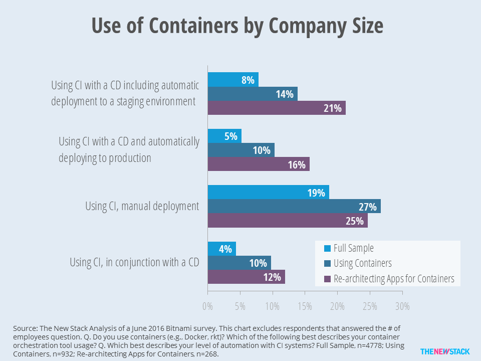 Companies that use both use CI and CD are more likely to be be re-architecting legacy apps for containers.