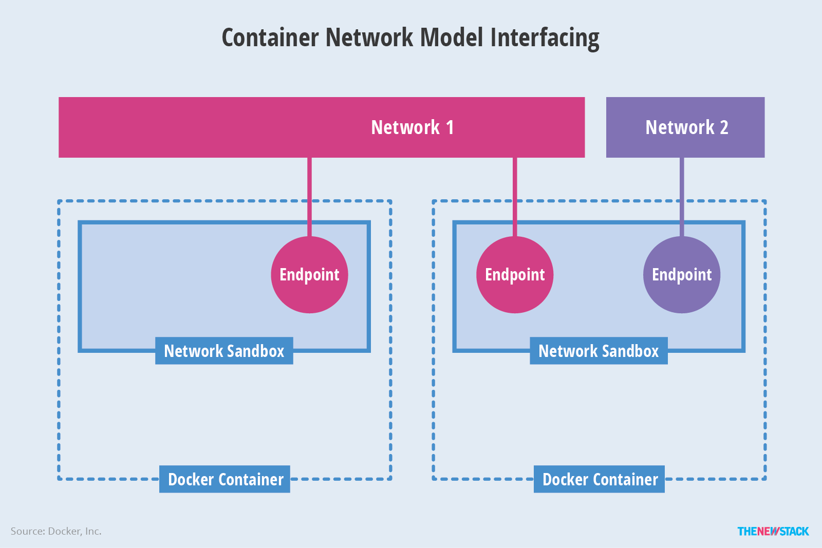 The Container Networking Landscape: CNI from CoreOS and CNM from