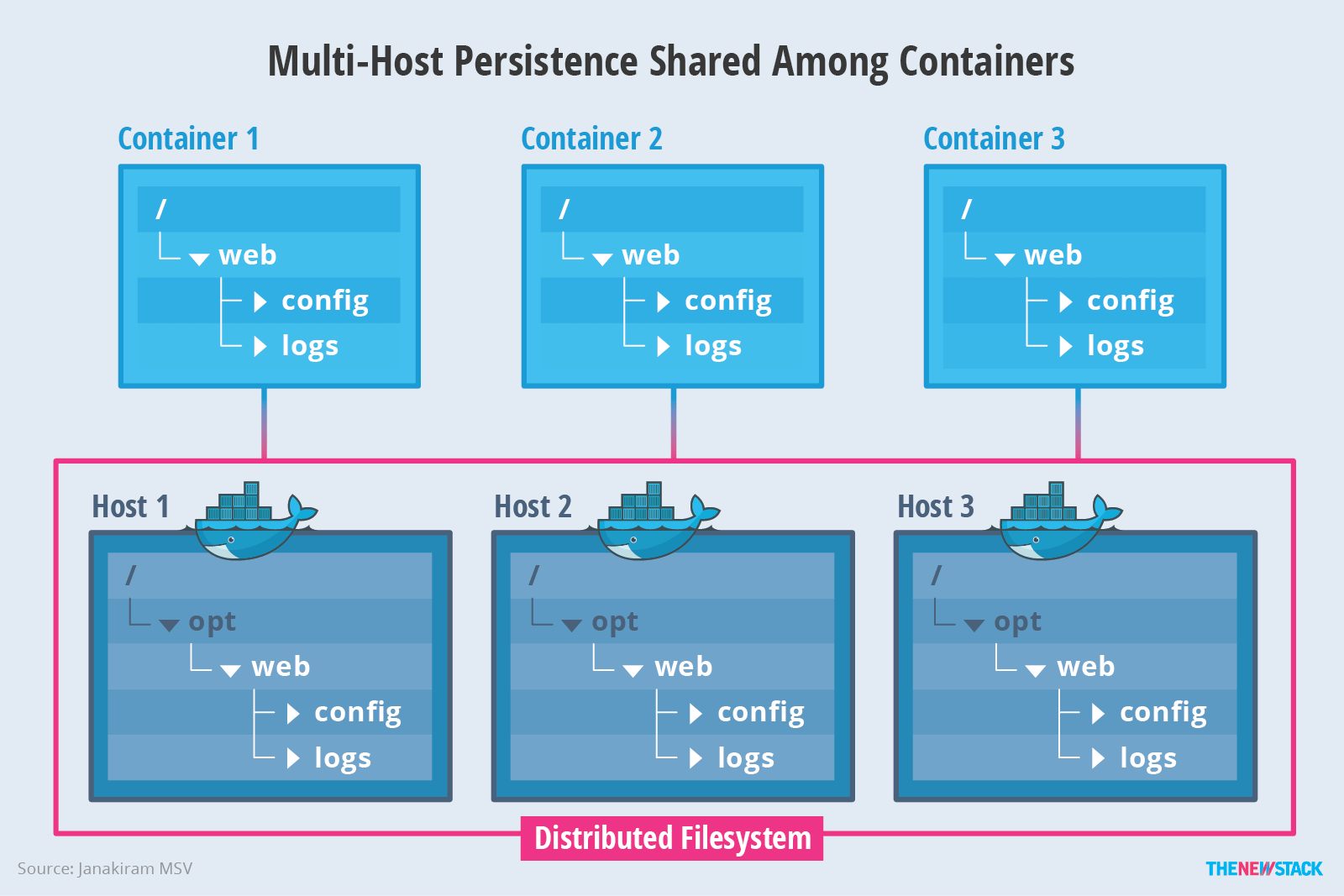 Managing Persistence for Docker Containers - The New Stack
