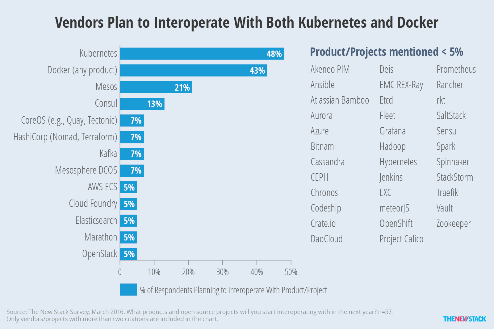 chart_vendors-plan-to-interoperate-with-both-kubernetes-and-docker