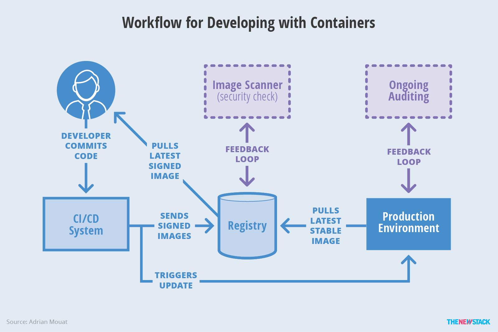 Assessing the Current State of Container Security - The New