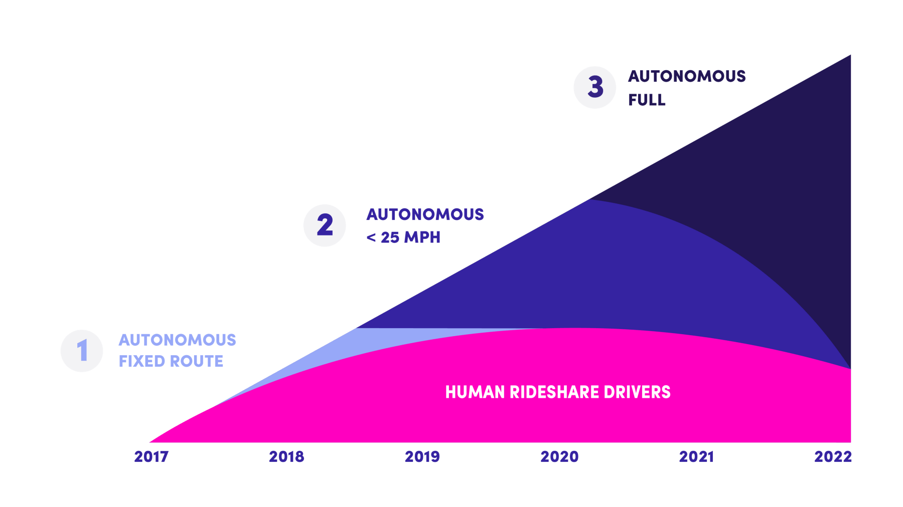 human-rideshare-drivers-projected-to-end-1-ooeho1htksxydppp8f-hwq