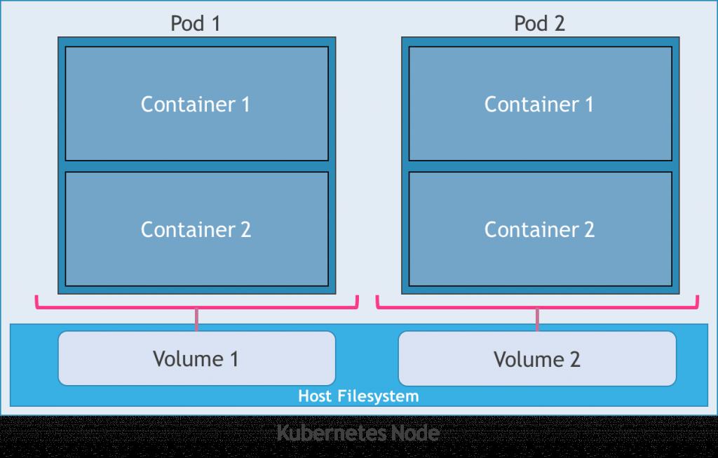 kubernetes-host-storage
