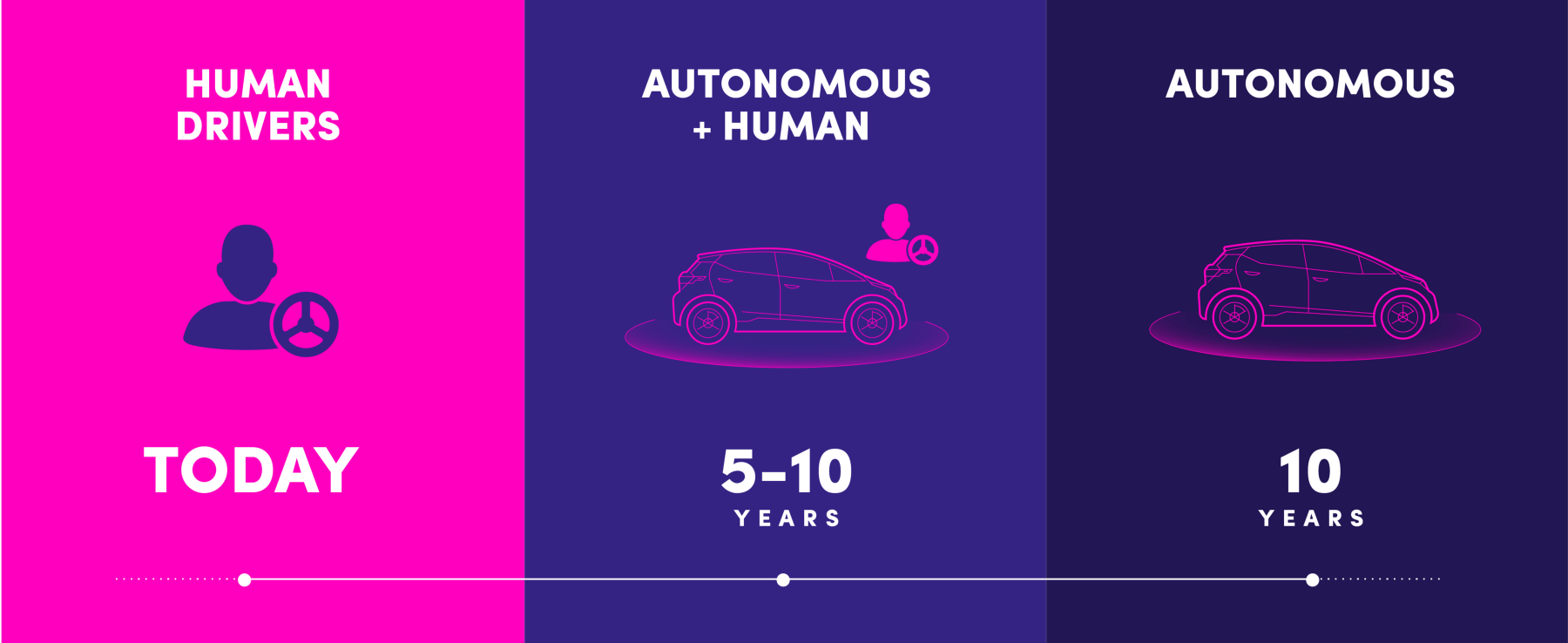 timeline of human drivers