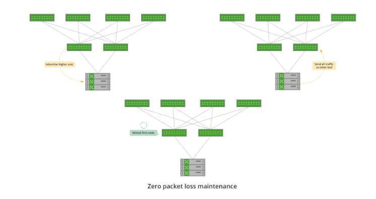 zero-packet-loss-maintenance
