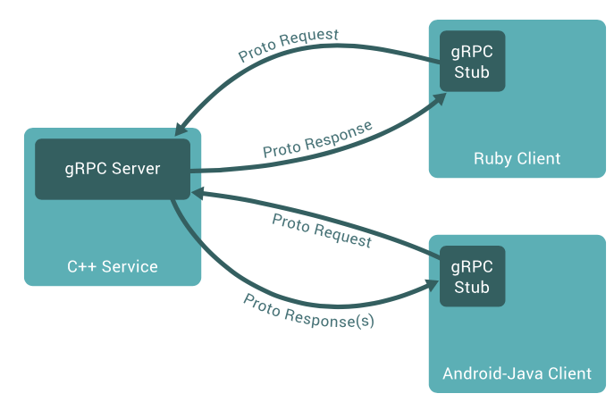 Google's gRPC: A Lean and Mean Communication Protocol for