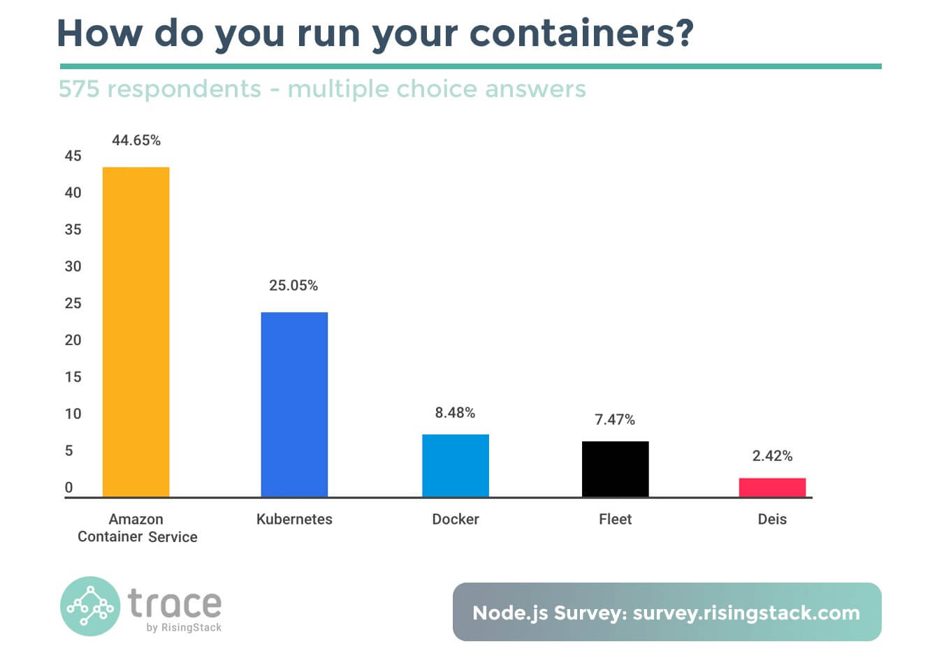 Parity Check: Node.js, JVM and the Surprising Results About Docker Swarm