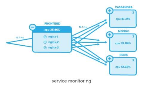 servicemonitoring