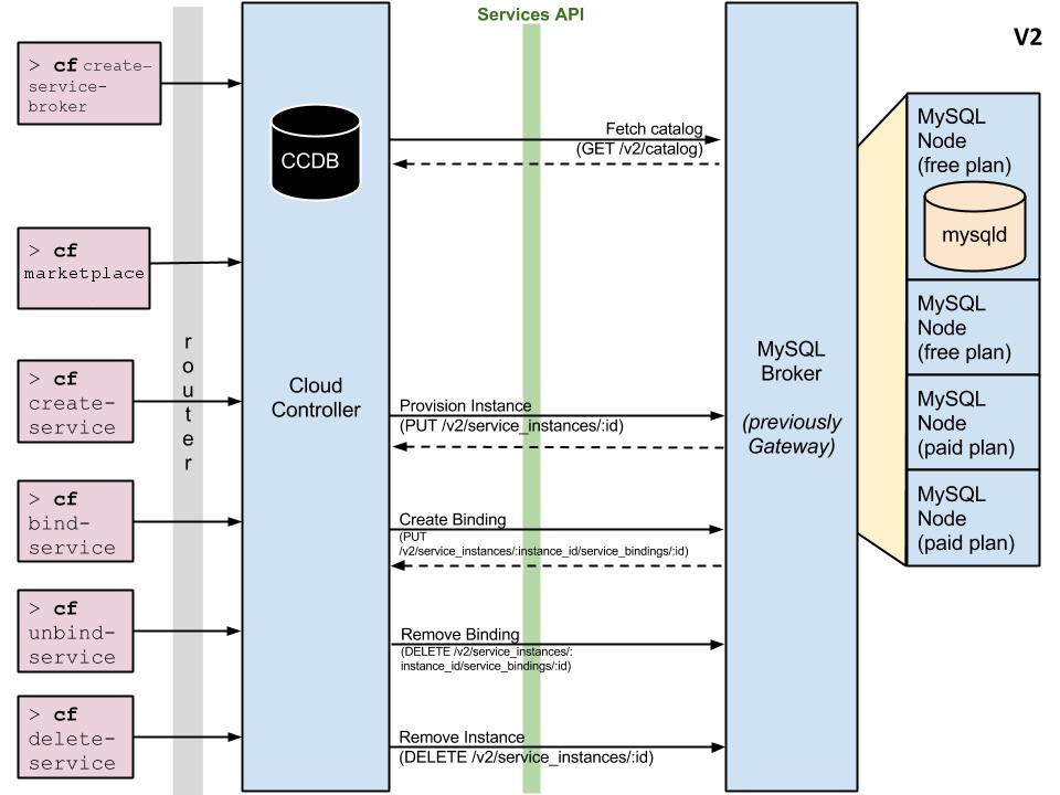Service broker route