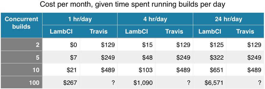 Assumes 7 days/wk—with LambCI running on fastest 1.5GB Lambda option)