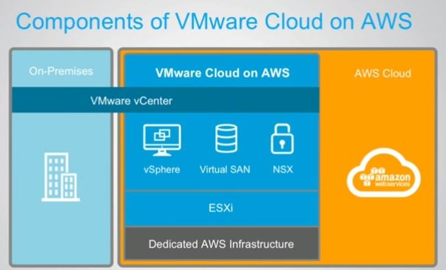 components-of-vmware-cloud