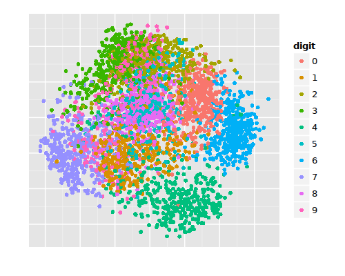 Nearest Neighbor tries to cluster data points based on color. The legend shows ten clusters that have been determined by the algorithm.