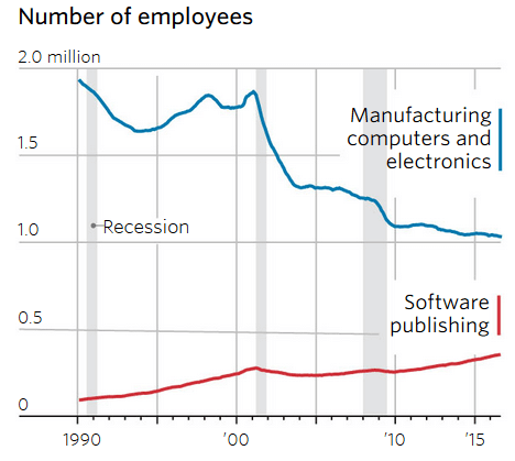 WSJ Graph on tech sector jobs declining