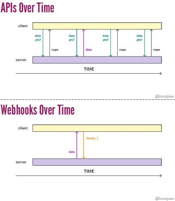APIs vs Webhooks