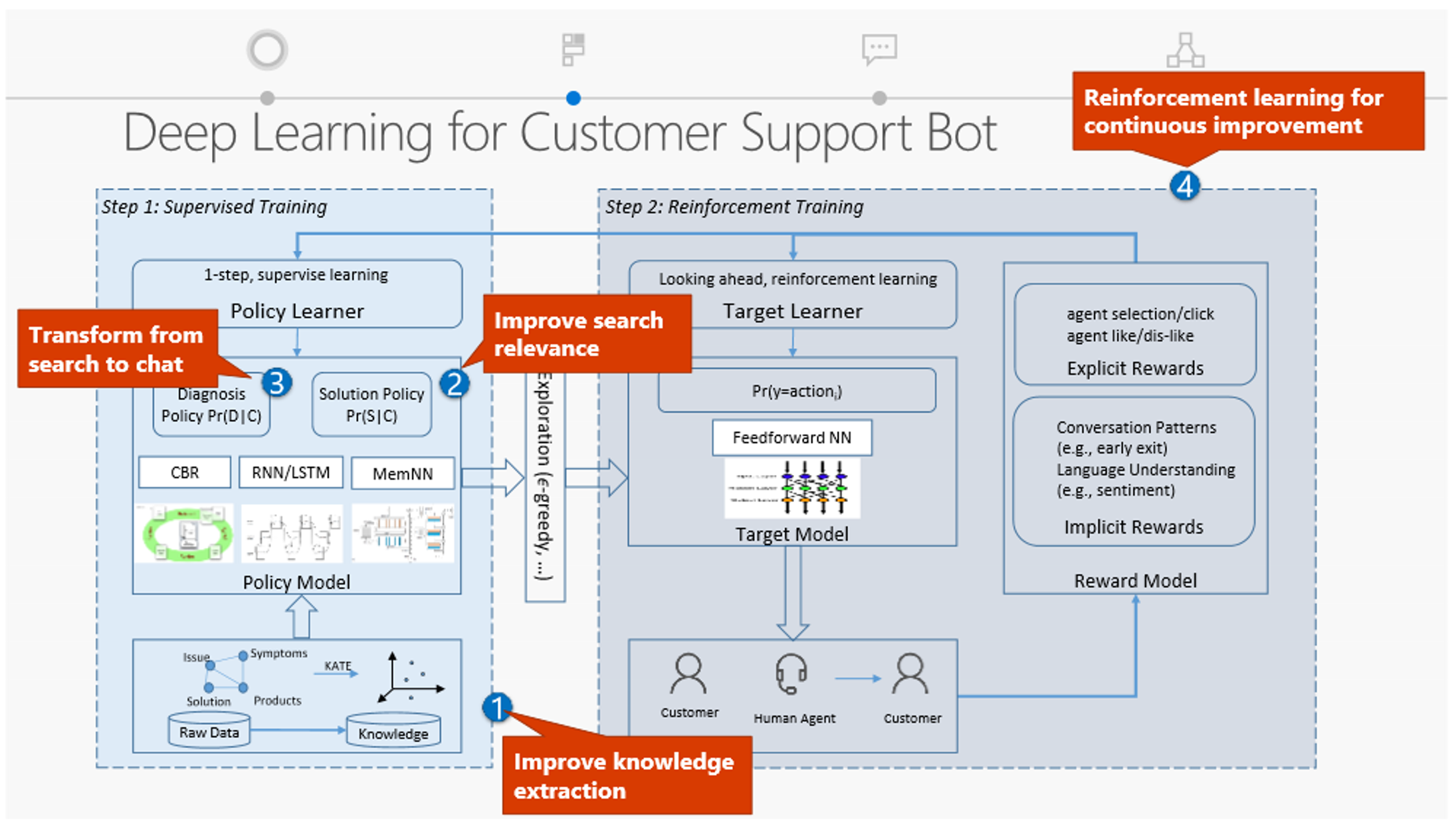 deep-learning-customer-support-bot