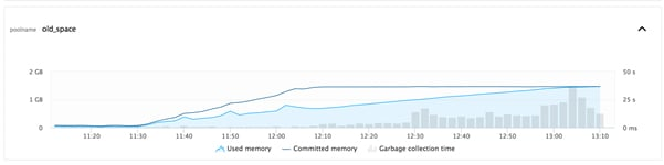 Figure 3: Progression of a memory leak