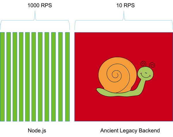 Figure 7: Backpressure occurs when the requests pile up in Node.js because a backend is replying too slowly
