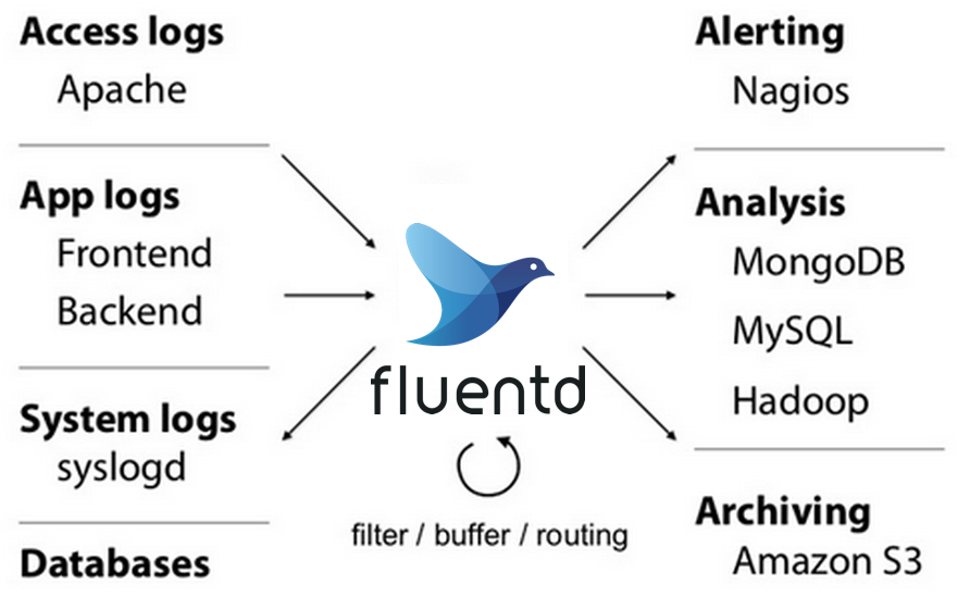 Fluentd Offers Comprehensive Log Collection for Microservices and