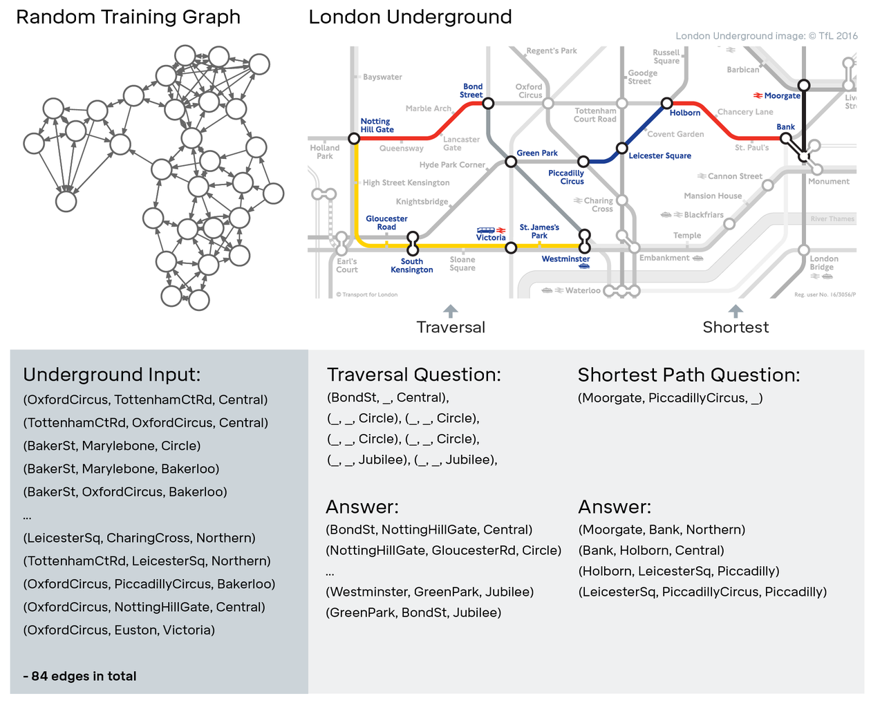 "The DNC was trainted using randomly produced ""graphs"" (left). After training, it was tasked with navigating the London subway system (right), either finding a path of any length, as well as the shortest path between two stations."