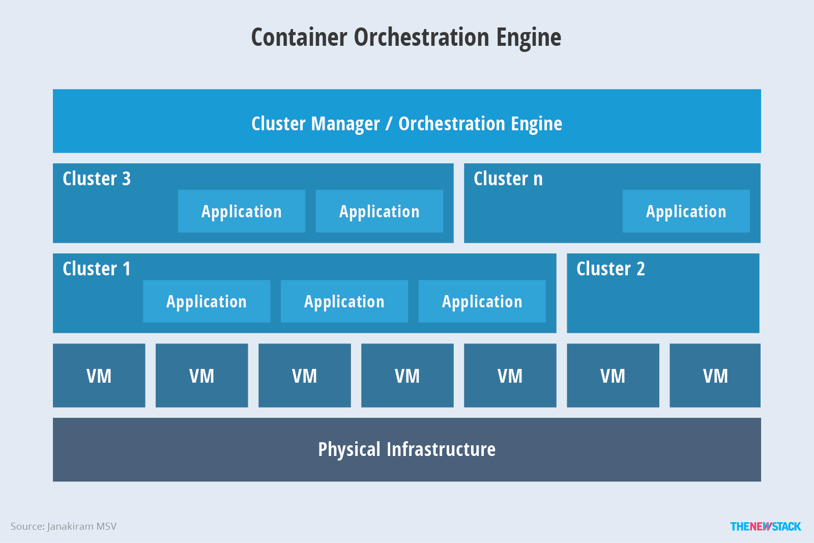 Figure 1: High-level architecture of a container orchestration engine.